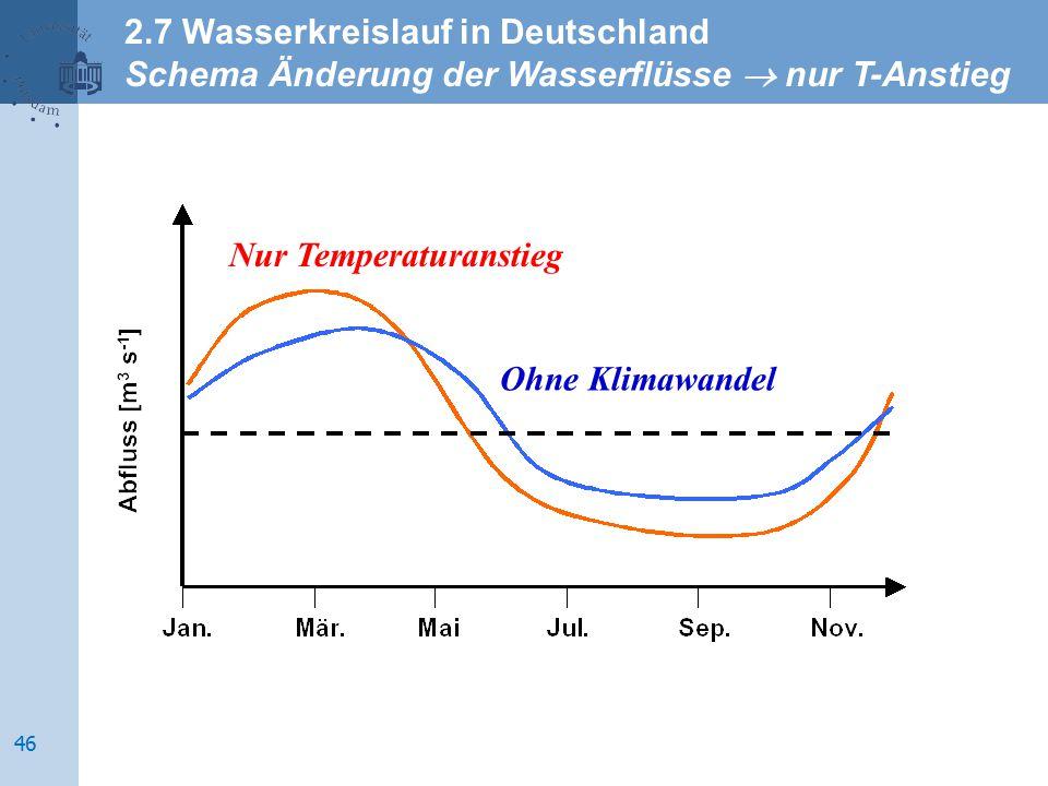 Ohne Klimawandel Nur Temperaturanstieg 2.7 Wasserkreislauf in Deutschland Schema Änderung der Wasserflüsse  nur T-Anstieg 46