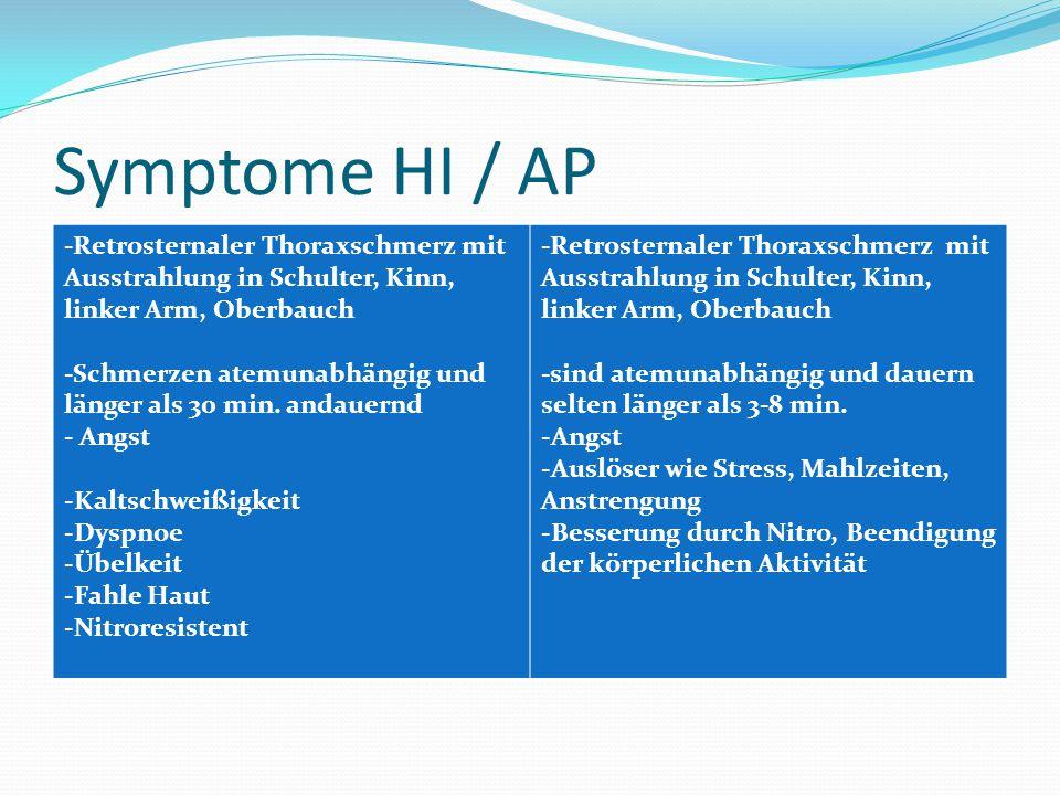Symptome HI / AP -Retrosternaler Thoraxschmerz mit Ausstrahlung in Schulter, Kinn, linker Arm, Oberbauch -Schmerzen atemunabhängig und länger als 30 m