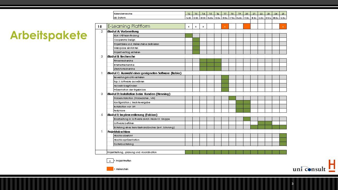Methoden 4  Aufwandscontrolling mit google.docs  Checklisten pro Modul zur Überprüfung  Wöchentliche Projekttreffen  Webspace (zentrale Ablage)  Wöchentliches Review an Prof.