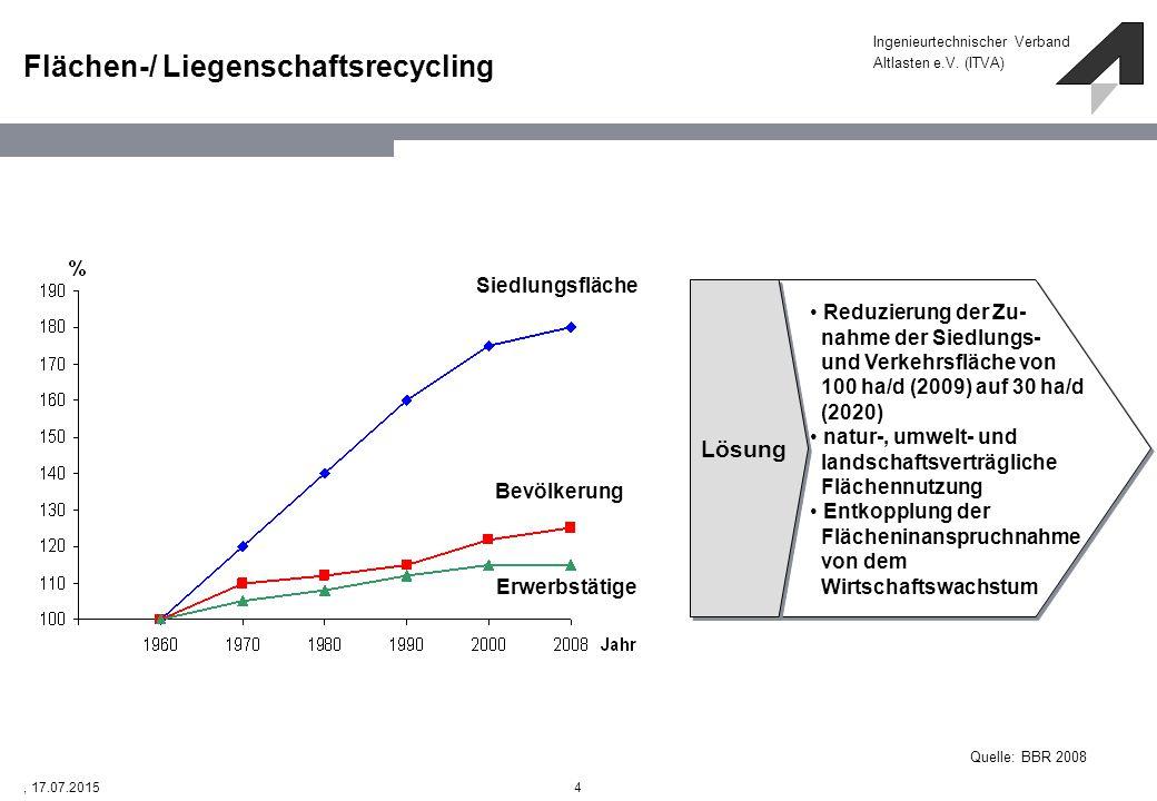 Ingenieurtechnischer Verband Altlasten e.V. (ITVA) 4, 17.07.2015 Siedlungsfläche Bevölkerung Erwerbstätige Quelle: BBR 2008 Lösung Reduzierung der Zu-