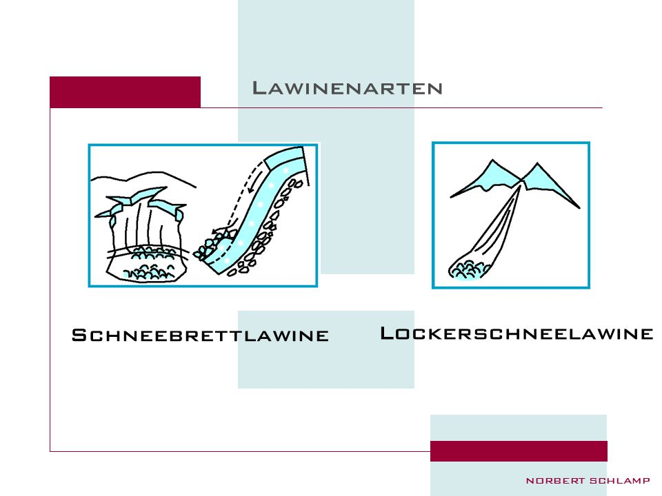 Lawinenarten Schneebrettlawine norbert schlamp Lockerschneelawine