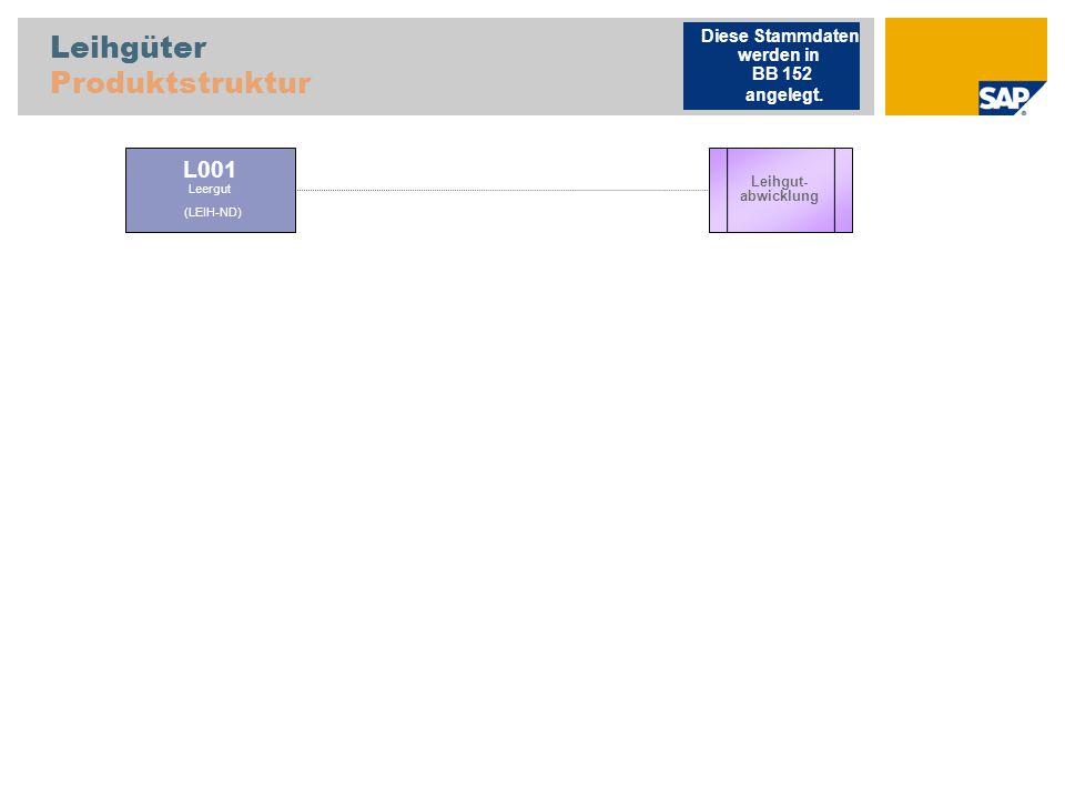 Leihgüter Produktstruktur L001 Leergut (LEIH-ND) Leihgut- abwicklung Diese Stammdaten werden in BB 152 angelegt.