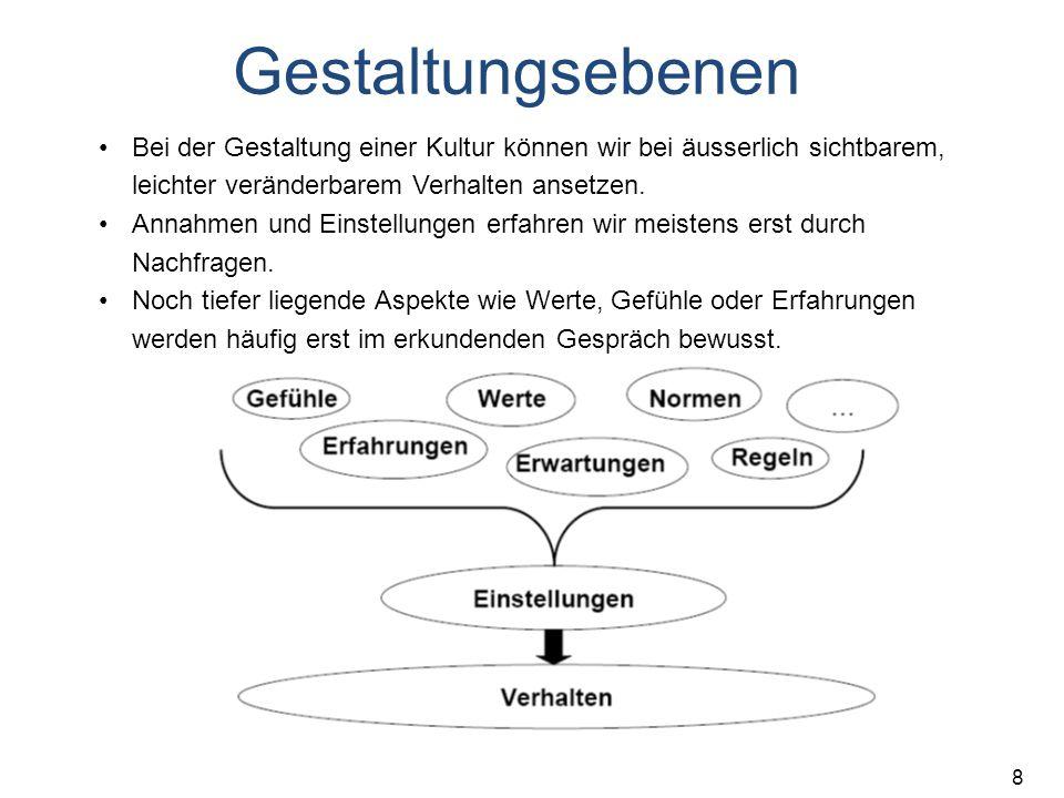 """9 Literatur Schlick, G.H. (1996). """"Projektkultur und Unternehmenskultur in: G."""