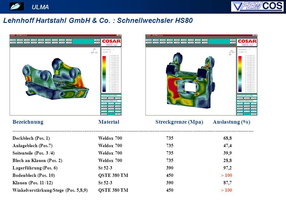 ULMA Lehnhoff Hartstahl GmbH & Co. : Schnellwechsler HS80 BezeichnungMaterialStreckgrenze (Mpa)Auslastung (%) ----------------------------------------