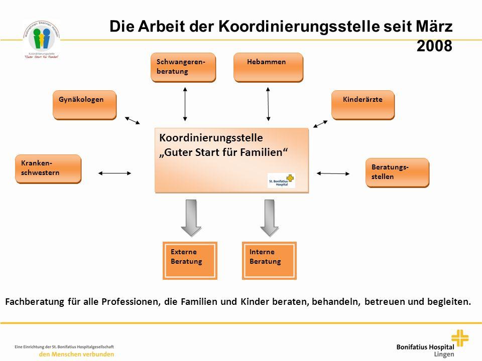 """Die Arbeit der Koordinierungsstelle seit März 2008 Koordinierungsstelle """"Guter Start für Familien"""" Externe Beratung Interne Beratung Hebammen Schwange"""
