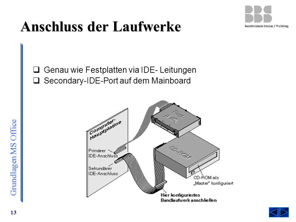 Grundlagen MS Office Berufsbildende Schulen 2 Wolfsburg 13 Anschluss der Laufwerke  Genau wie Festplatten via IDE- Leitungen  Secondary-IDE-Port auf dem Mainboard