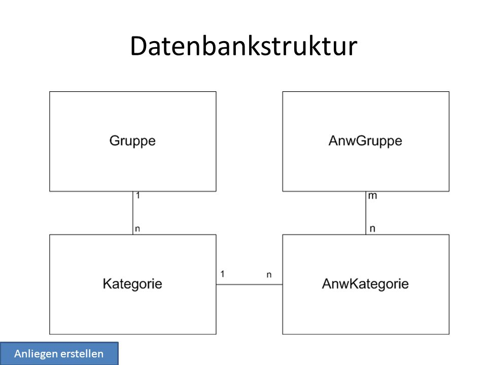 Datenbankstruktur Anliegen erstellen