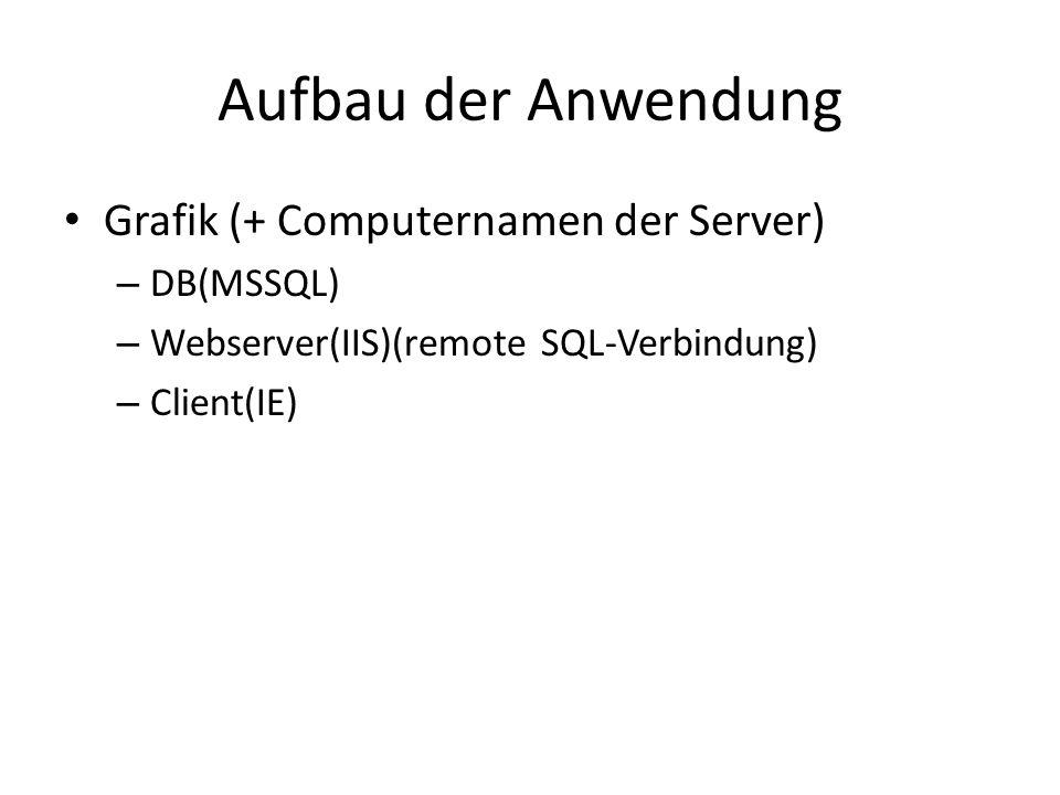 Aufbau der Anwendung Grafik (+ Computernamen der Server) – DB(MSSQL) – Webserver(IIS)(remote SQL-Verbindung) – Client(IE)