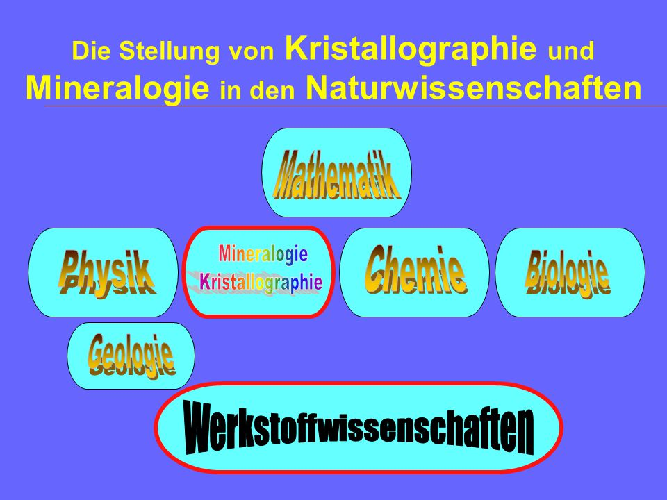 Unser Ziel Einführung in die Kristallographie (Schwerpunkt: Geometrische Kristallographie) –Überblick über die Teilgebiete der Mineralogie Literatur W.