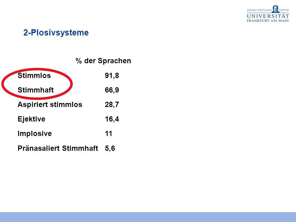2-Plosivsysteme % der Sprachen Stimmlos91,8 Stimmhaft66,9 Aspiriert stimmlos28,7 Ejektive16,4 Implosive11 Pränasaliert Stimmhaft5,6