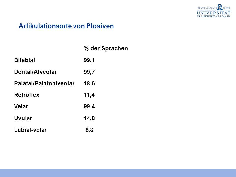 Artikulationsorte von Plosiven % der Sprachen Bilabial99,1 Dental/Alveolar99,7 Palatal/Palatoalveolar18,6 Retroflex11,4 Velar99,4 Uvular14,8 Labial-velar 6,3