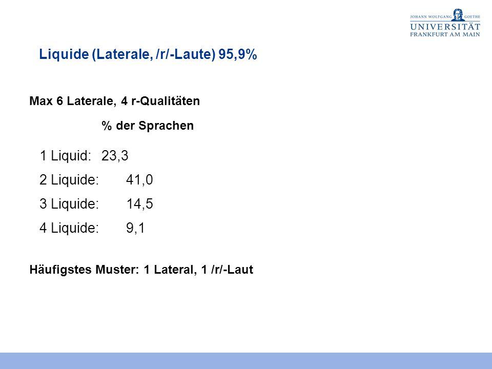 Liquide (Laterale, /r/-Laute) 95,9% Max 6 Laterale, 4 r-Qualitäten % der Sprachen 1 Liquid: 23,3 2 Liquide: 41,0 3 Liquide: 14,5 4 Liquide: 9,1 Häufigstes Muster: 1 Lateral, 1 /r/-Laut