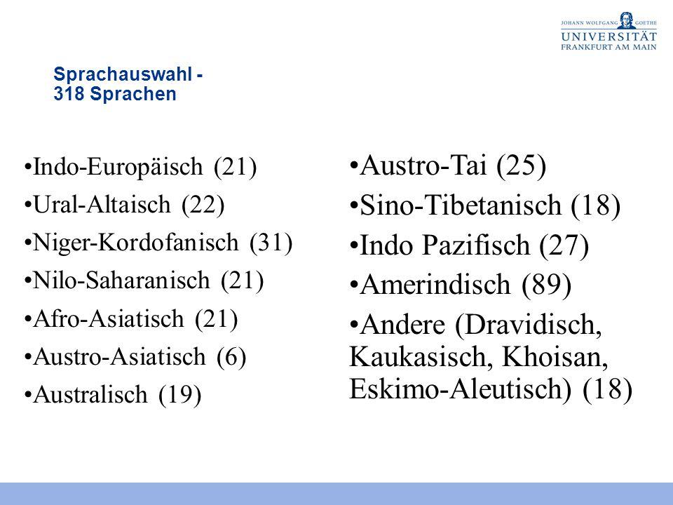 Sprachauswahl - 318 Sprachen Indo-Europäisch (21) Ural-Altaisch (22) Niger-Kordofanisch (31) Nilo-Saharanisch (21) Afro-Asiatisch (21) Austro-Asiatisch (6) Australisch (19) Austro-Tai (25) Sino-Tibetanisch (18) Indo Pazifisch (27) Amerindisch (89) Andere (Dravidisch, Kaukasisch, Khoisan, Eskimo-Aleutisch) (18)