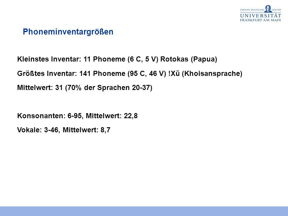 Phoneminventargrößen Kleinstes Inventar: 11 Phoneme (6 C, 5 V) Rotokas (Papua) Größtes Inventar: 141 Phoneme (95 C, 46 V) !Xũ (Khoisansprache) Mittelw