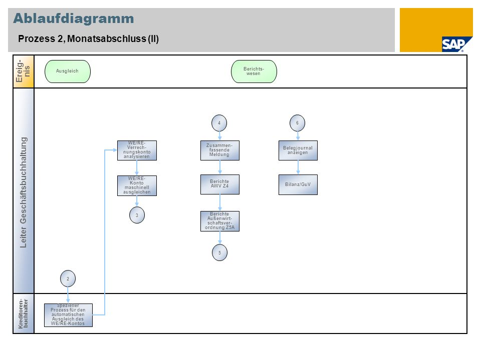 Ablaufdiagramm Prozess 2, Monatsabschluss (II) Leiter Geschäftsbuchhaltung Kreditoren- buchhalter Ereig- nis Ausgleich Berichts- wesen WE/RE- Verrech- nungskonto analysieren WE/RE- Konto maschinell ausgleichen Berichte Außenwirt- schaftsver- ordnung Z5A Berichte AWV Z4 Zusammen- fassende Meldung Spezieller Prozess für den automatischen Ausgleich des WE/RE-Kontos Belegjournal anzeigen Bilanz/GuV 56234