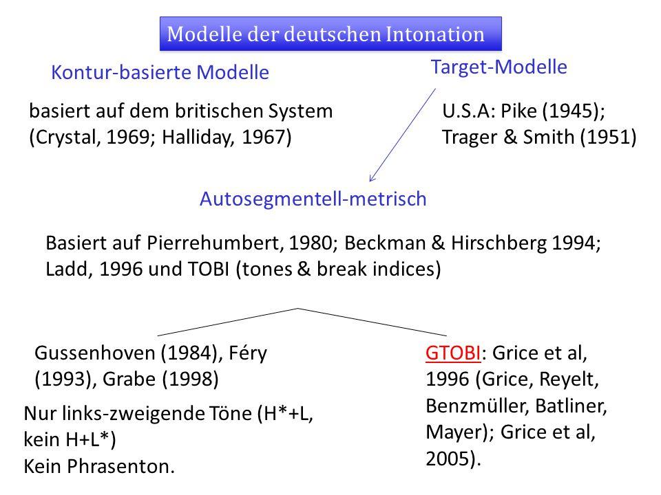 Modelle der deutschen Intonation Autosegmentell-metrisch Kontur-basierte Modelle Target-Modelle Basiert auf Pierrehumbert, 1980; Beckman & Hirschberg 1994; Ladd, 1996 und TOBI (tones & break indices) basiert auf dem britischen System (Crystal, 1969; Halliday, 1967) U.S.A: Pike (1945); Trager & Smith (1951) Gussenhoven (1984), Féry (1993), Grabe (1998) Nur links-zweigende Töne (H*+L, kein H+L*) Kein Phrasenton.