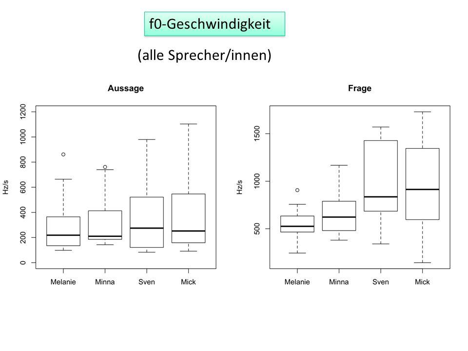 Dauer × f0-Unterschied Mittelwerte, alle Sprecher/innen