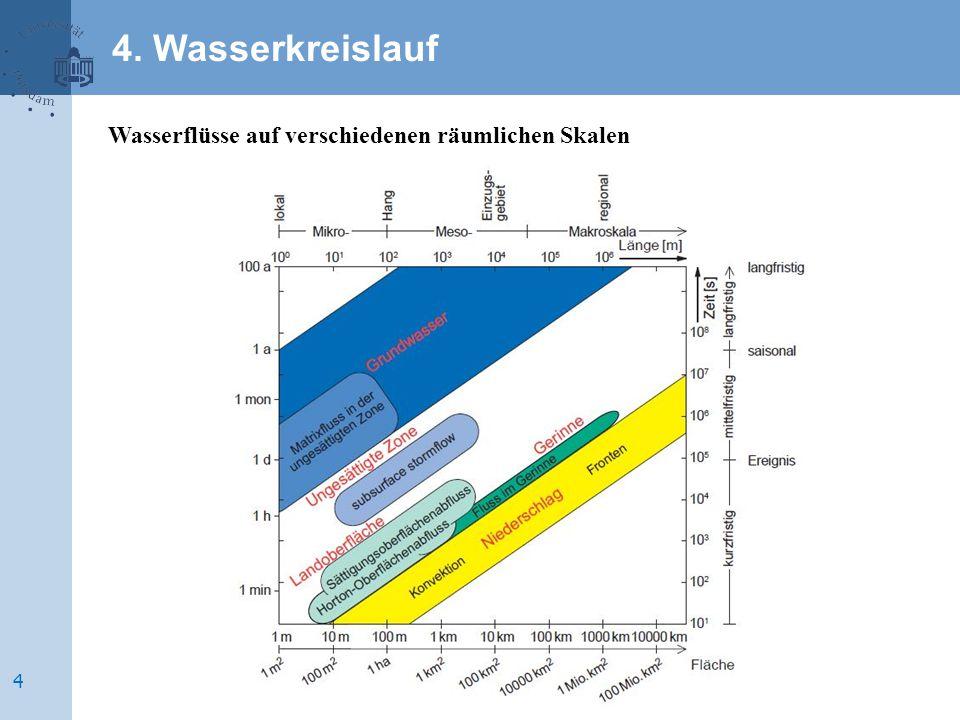 4 4. Wasserkreislauf Wasserflüsse auf verschiedenen räumlichen Skalen