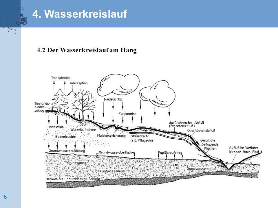 4.2 Der Wasserkreislauf am Hang 4. Wasserkreislauf 6