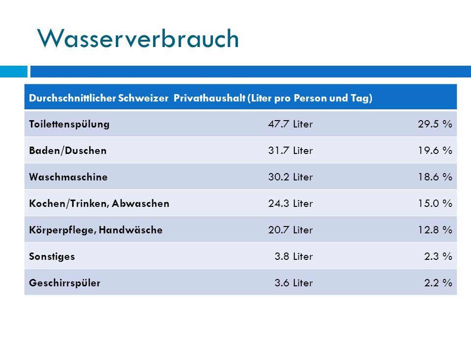 Wasserverbrauch Durchschnittlicher Schweizer Privathaushalt (Liter pro Person und Tag) Toilettenspülung47.7 Liter29.5 % Baden/Duschen31.7 Liter19.6 %