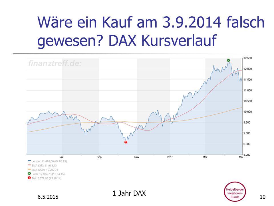 Wäre ein Kauf am 3.9.2014 falsch gewesen DAX Kursverlauf 6.5.2015 1 Jahr DAX 10