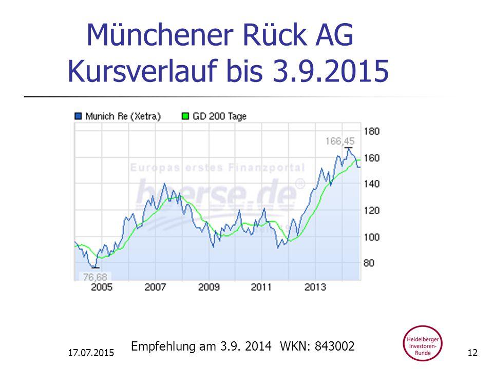Münchener Rück AG Kursverlauf bis 3.9.2015 17.07.2015 Empfehlung am 3.9. 2014 WKN: 843002 12