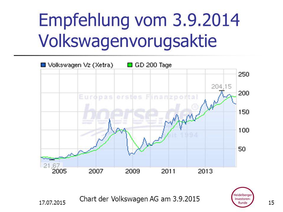 Empfehlung vom 3.9.2014 Volkswagenvorugsaktie 17.07.2015 Chart der Volkswagen AG am 3.9.2015 15