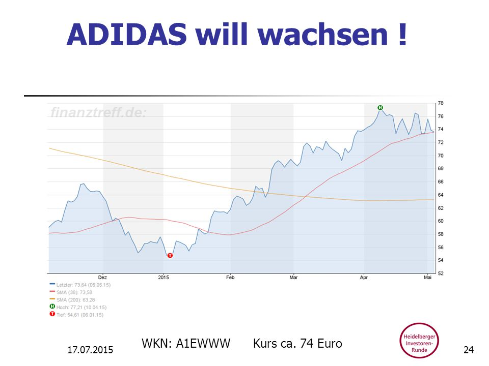 ADIDAS will wachsen ! 17.07.2015 WKN: A1EWWW Kurs ca. 74 Euro 24