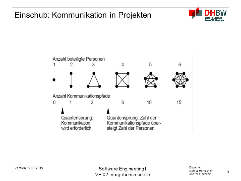 5 Dozenten: Markus Rentschler Andreas Stuckert Version 17.07.2015 Software Engineering I VE 02: Vorgehensmodelle Einschub: Kommunikation in Projekten