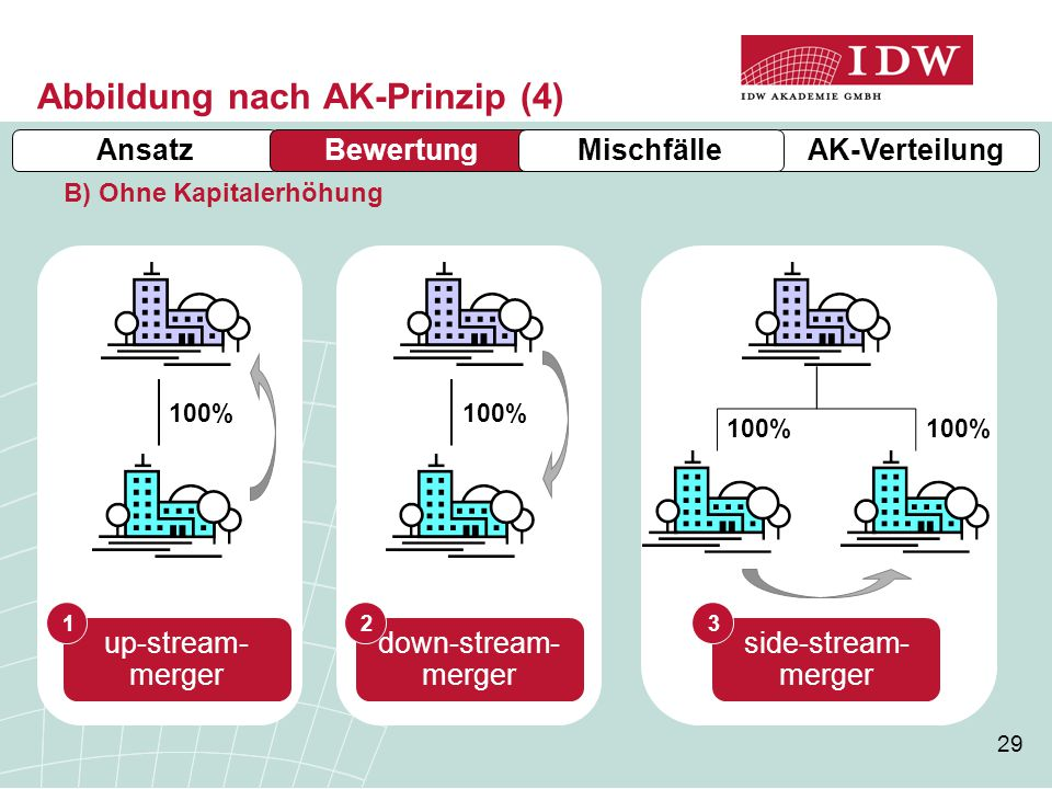 29 Abbildung nach AK-Prinzip (4) AnsatzBewertung B) Ohne Kapitalerhöhung 100% up-stream- merger down-stream- merger side-stream- merger 123 100% AK-Ve