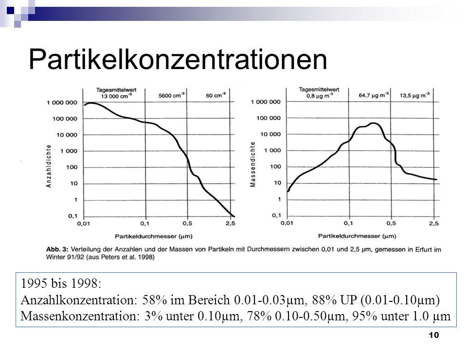 10 Partikelkonzentrationen 1995 bis 1998: Anzahlkonzentration: 58% im Bereich 0.01-0.03µm, 88% UP (0.01-0.10µm) Massenkonzentration: 3% unter 0.10µm,