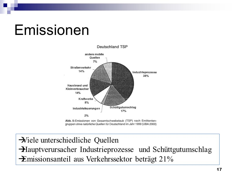 17 Emissionen  Viele unterschiedliche Quellen  Hauptverursacher Industrieprozesse und Schüttgutumschlag  Emissionsanteil aus Verkehrssektor beträgt