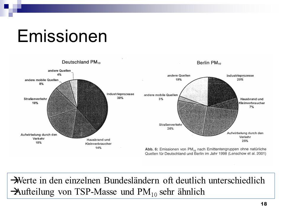 18 Emissionen  Werte in den einzelnen Bundesländern oft deutlich unterschiedlich  Aufteilung von TSP-Masse und PM 10 sehr ähnlich