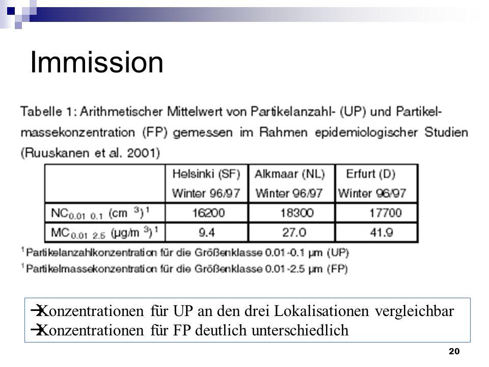 20 Immission  Konzentrationen für UP an den drei Lokalisationen vergleichbar  Konzentrationen für FP deutlich unterschiedlich