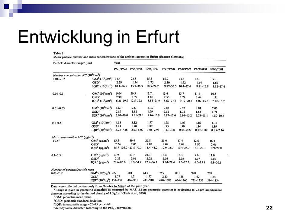 22 Entwicklung in Erfurt