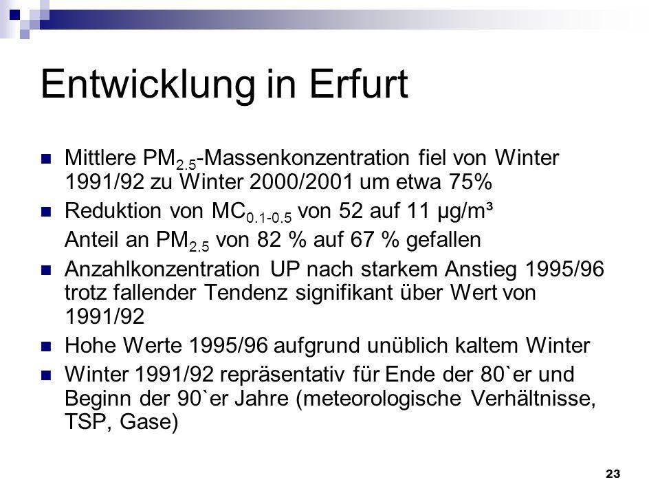 23 Entwicklung in Erfurt Mittlere PM 2.5 -Massenkonzentration fiel von Winter 1991/92 zu Winter 2000/2001 um etwa 75% Reduktion von MC 0.1-0.5 von 52