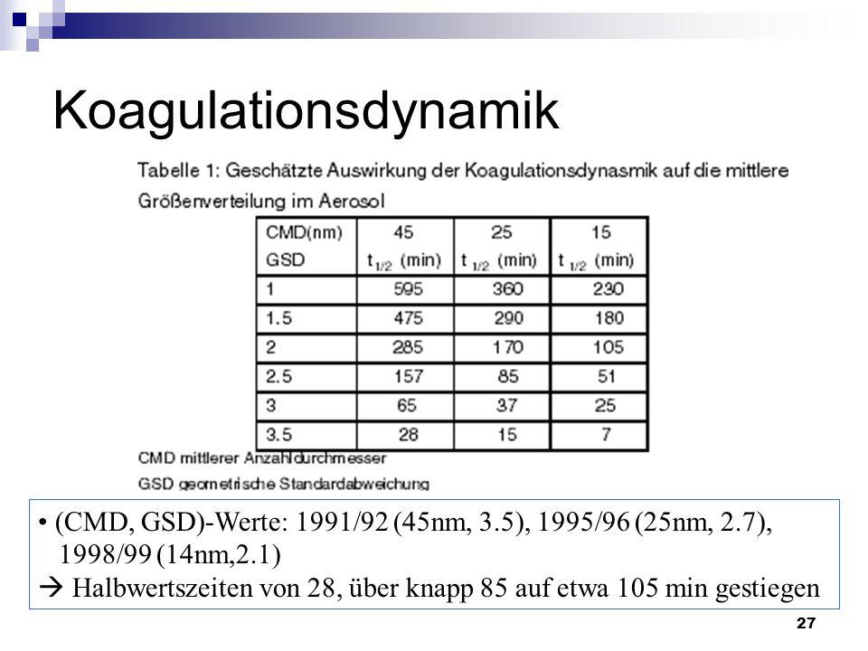 27 Koagulationsdynamik (CMD, GSD)-Werte: 1991/92 (45nm, 3.5), 1995/96 (25nm, 2.7), 1998/99 (14nm,2.1)  Halbwertszeiten von 28, über knapp 85 auf etwa