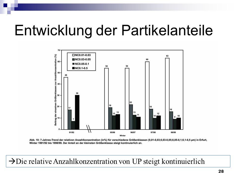 28 Entwicklung der Partikelanteile  Die relative Anzahlkonzentration von UP steigt kontinuierlich