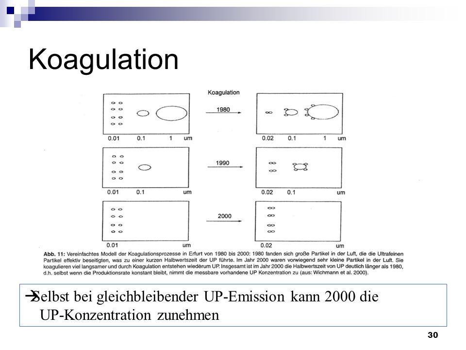 30 Koagulation  Selbst bei gleichbleibender UP-Emission kann 2000 die UP-Konzentration zunehmen