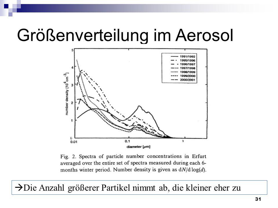 31 Größenverteilung im Aerosol  Die Anzahl größerer Partikel nimmt ab, die kleiner eher zu