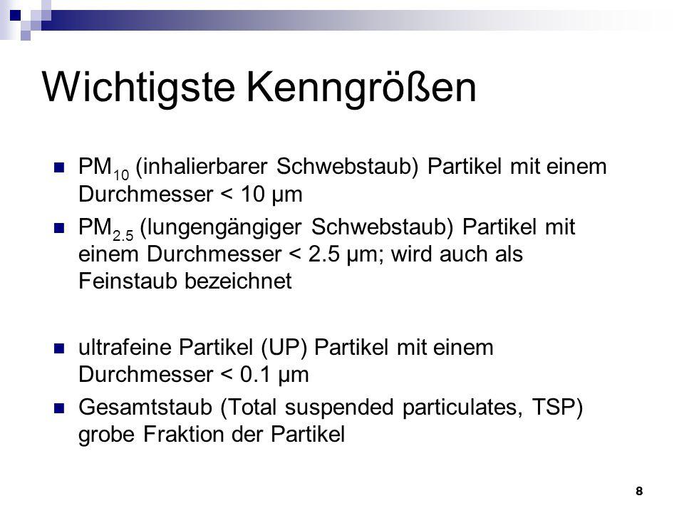8 Wichtigste Kenngrößen PM 10 (inhalierbarer Schwebstaub) Partikel mit einem Durchmesser < 10 µm PM 2.5 (lungengängiger Schwebstaub) Partikel mit eine
