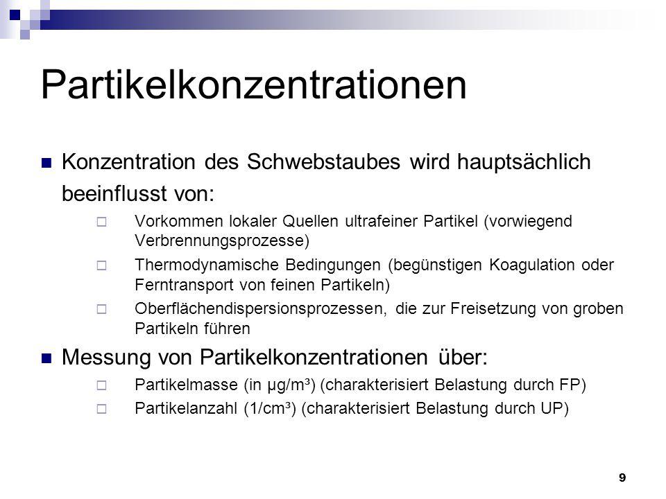 9 Partikelkonzentrationen Konzentration des Schwebstaubes wird hauptsächlich beeinflusst von:  Vorkommen lokaler Quellen ultrafeiner Partikel (vorwie