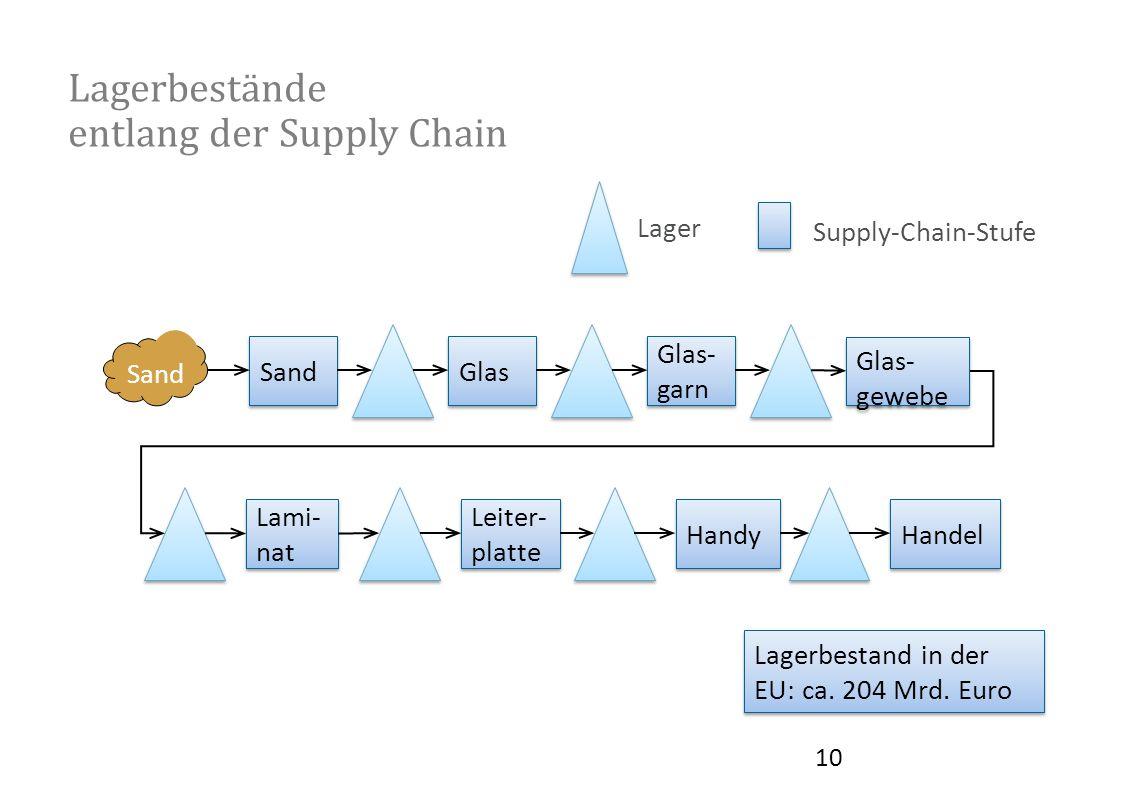 Lagerbestände entlang der Supply Chain Glas Glas- garn Glas- garn Lami- nat Lami- nat Leiter- platte Leiter- platte Handy Sand Handel Supply-Chain-Stu