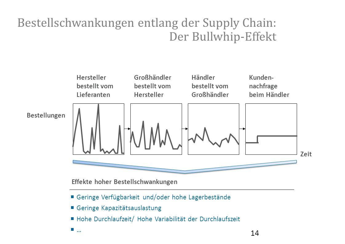 Bestellschwankungen entlang der Supply Chain: Der Bullwhip-Effekt Kunden- nachfrage beim Händler Händler bestellt vom Großhändler bestellt vom Herstel