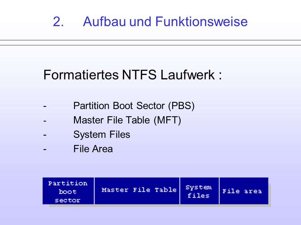 2.Aufbau und Funktionsweise Formatiertes NTFS Laufwerk : -Partition Boot Sector (PBS) - Master File Table (MFT) -System Files -File Area