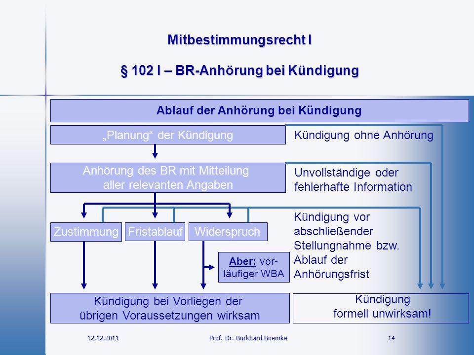 Mitbestimmungsrecht I 12.12.2011 14 14 Prof. Dr. Burkhard Boemke § 102 I – BR-Anhörung bei Kündigung Ablauf der Anhörung bei Kündigung Kündigung forme