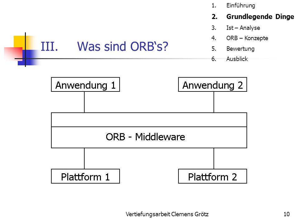 Vertiefungsarbeit Clemens Grötz10 III.Was sind ORB's? 1.Einführung 2.Grundlegende Dinge 3.Ist – Analyse 4.ORB – Konzepte 5.Bewertung 6.Ausblick