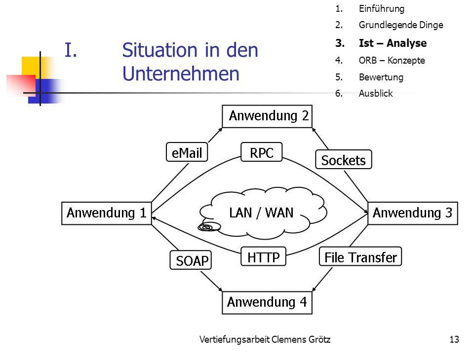 Vertiefungsarbeit Clemens Grötz13 I.Situation in den Unternehmen 1.Einführung 2.Grundlegende Dinge 3.Ist – Analyse 4.ORB – Konzepte 5.Bewertung 6.Ausb