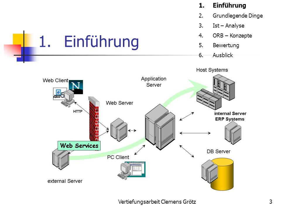 Vertiefungsarbeit Clemens Grötz3 1.Einführung 2.Grundlegende Dinge 3.Ist – Analyse 4.ORB – Konzepte 5.Bewertung 6.Ausblick