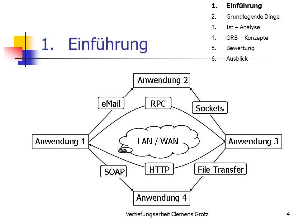 """Vertiefungsarbeit Clemens Grötz35 5.Bewertung Vorteile Web Services: Ermöglicht """"Publish and subscribe durch SOAP und UDDI Ist internetfähig durch die Verwendung von HTTP Durch XML wird eine zukunftsfähige Beschreibungssprache verwendet 1.Einführung 2.Grundlegende Dinge 3.Ist – Analyse 4.ORB – Konzepte 5.Bewertung 6.Ausblick"""